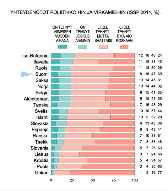 Yhteydenotot poliitikkoihin ja virkamiehiin (ISSP 2014, %)