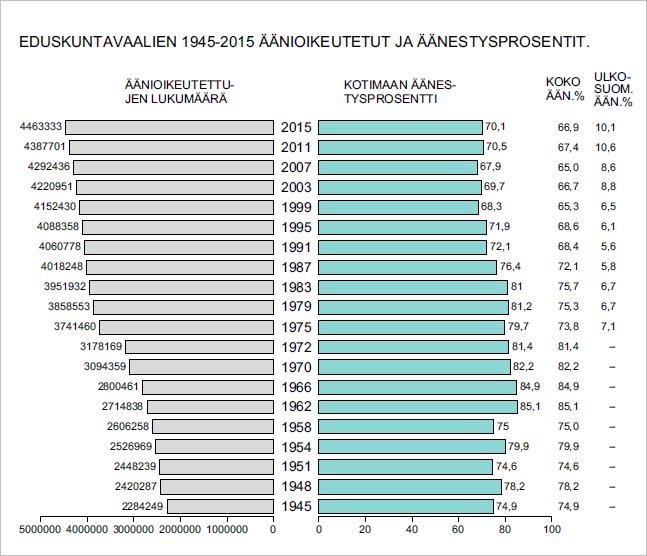 Eduskuntavaalien 1945-2015 äänioikeutetut ja äänestysprosentit
