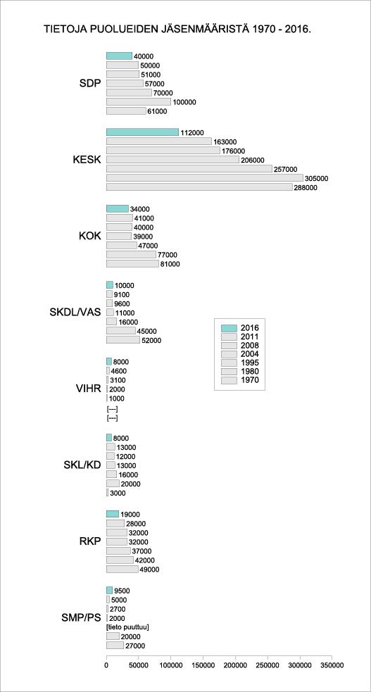 Tietoja puolueiden jäsenmääristä 1970-2016