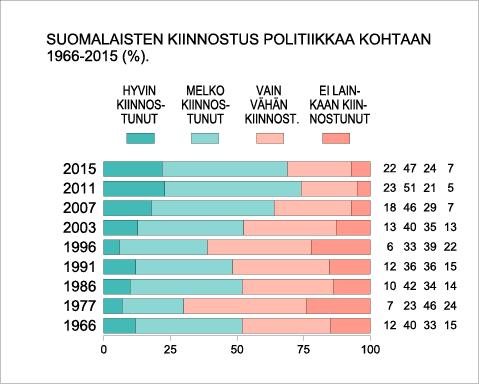 Kansalaisten kiinnostus politiikkaa kohtaan 1966-2015 (%).