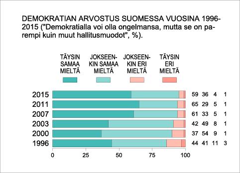 Demokratian arvostus Suomessa 1996–2015
