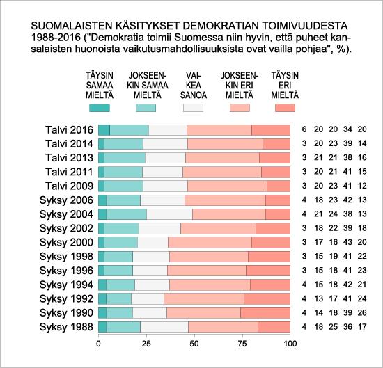 Suomalaisten käsitykset demokratian toimivuudesta 1988-2016