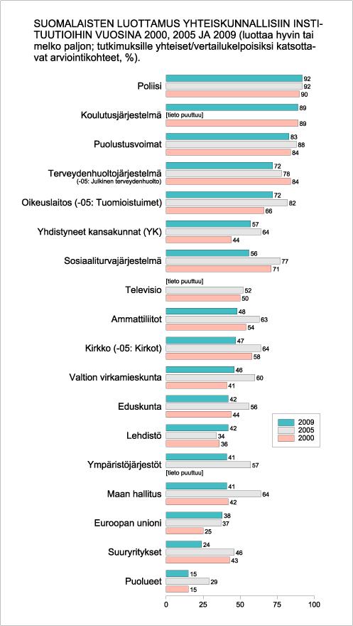 Suomalaisten luottamus yhteiskunnallisiin instituutioihin vuosina 2000, 2005 ja 2009.