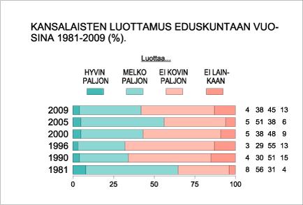 Kansalaisten luottamus eduskuntaan vuosina 1981-2009 (%).