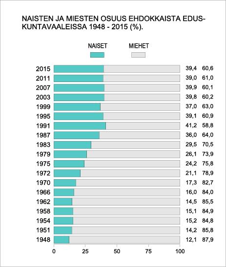 Naisten ja miesten osuus ehdokkaista eduskuntavaaleissa 1948-2015 (%).