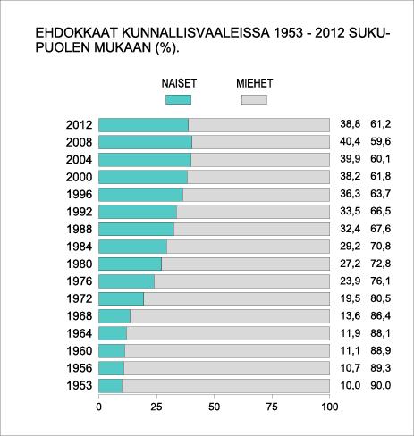 Ehdokkaat kunnallisvaaleissa 1953–2012 sukupuolen mukaan(%).