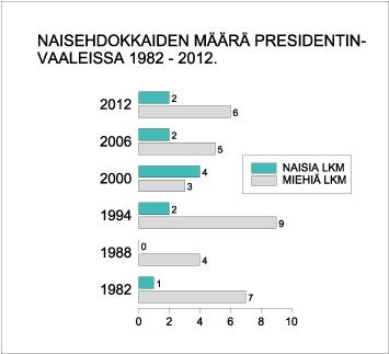 Naisehdokkaiden määrä presidentinvaaleissa 1982-2012(%).