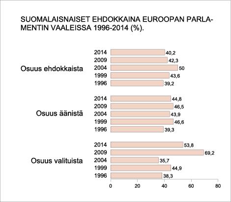 Suomalaisnaiset ehdokkaina Euroopan parlamentin vaaleissa 1996–2014(%).