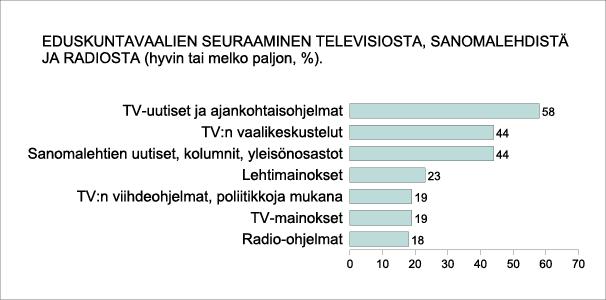 Eduskuntavaalien seuraaaminen televisiosta, sanomalehdistä ja radiosta (hyvin tai melko paljon %)