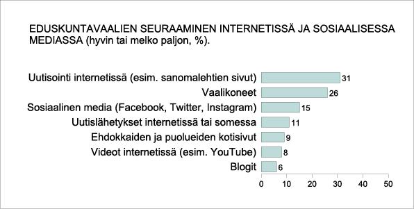 Eduskuntavaalien seuraaaminen internetissä ja sosialisessa mediassa (hyvin tai melko paljon %)