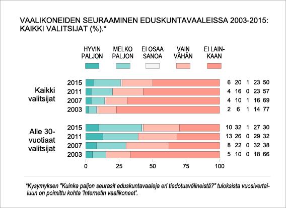 Vaalikoneiden seuraaminen eduskuntavaaleissa 2003-2015: kaikki valitsijat (%).