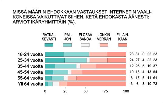 Missä määrin ehdokkaan vastaukset internetin vaalikoneissa vaikuttivat siihen, ketä ehdokasta äänesti: arviot ikäryhmittäin (%).