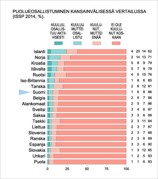 Puolueosallistuminen kansainvälisessä vertailussa (ISSP 2014 %)