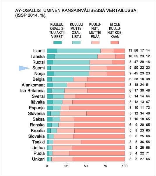 AY-osallistuminen kansainvälisessä vertailussa (ISSP 2014 %)