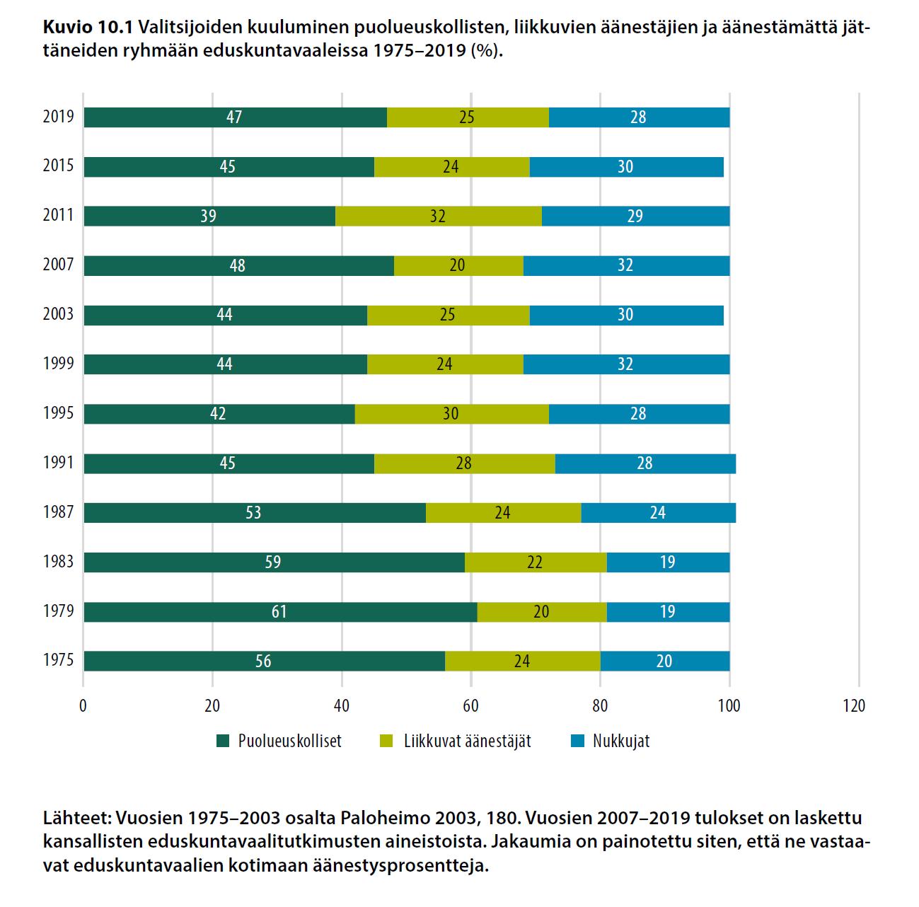 Valitsijoiden kuuluminen puolueuskollisten, liikkuvien äänestäjien ja äänestämättä jättäneiden ryhmään edukskuntavaaleissa 1975-2019 (%).