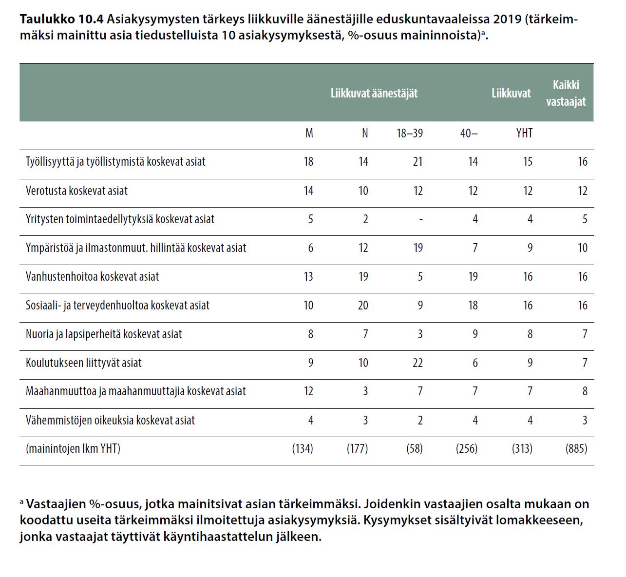 Asiakysymysten tärkeys liikkuville äänestäjille eduskuntavaaleissa 2019 (tärkeimmäksi mainittu asia tiedustelluista 10 asiakysymyksestä, %-osuus maininnoista).
