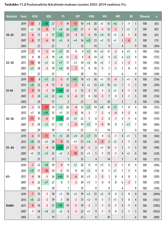 Puoluevalinta ikäryhmän mukaan vuosien 2003-2019 vaaleissa (%).