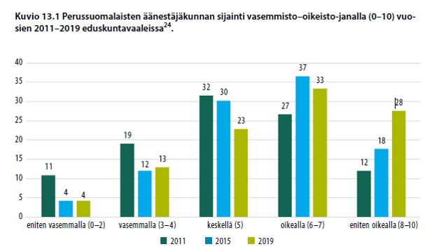Perussuomalaisten äänestäjäkunnan sijainti vasemmisto-oikeisto-janalla (0-10) vuosien 2011-2019 eduskuntavaaleissa.