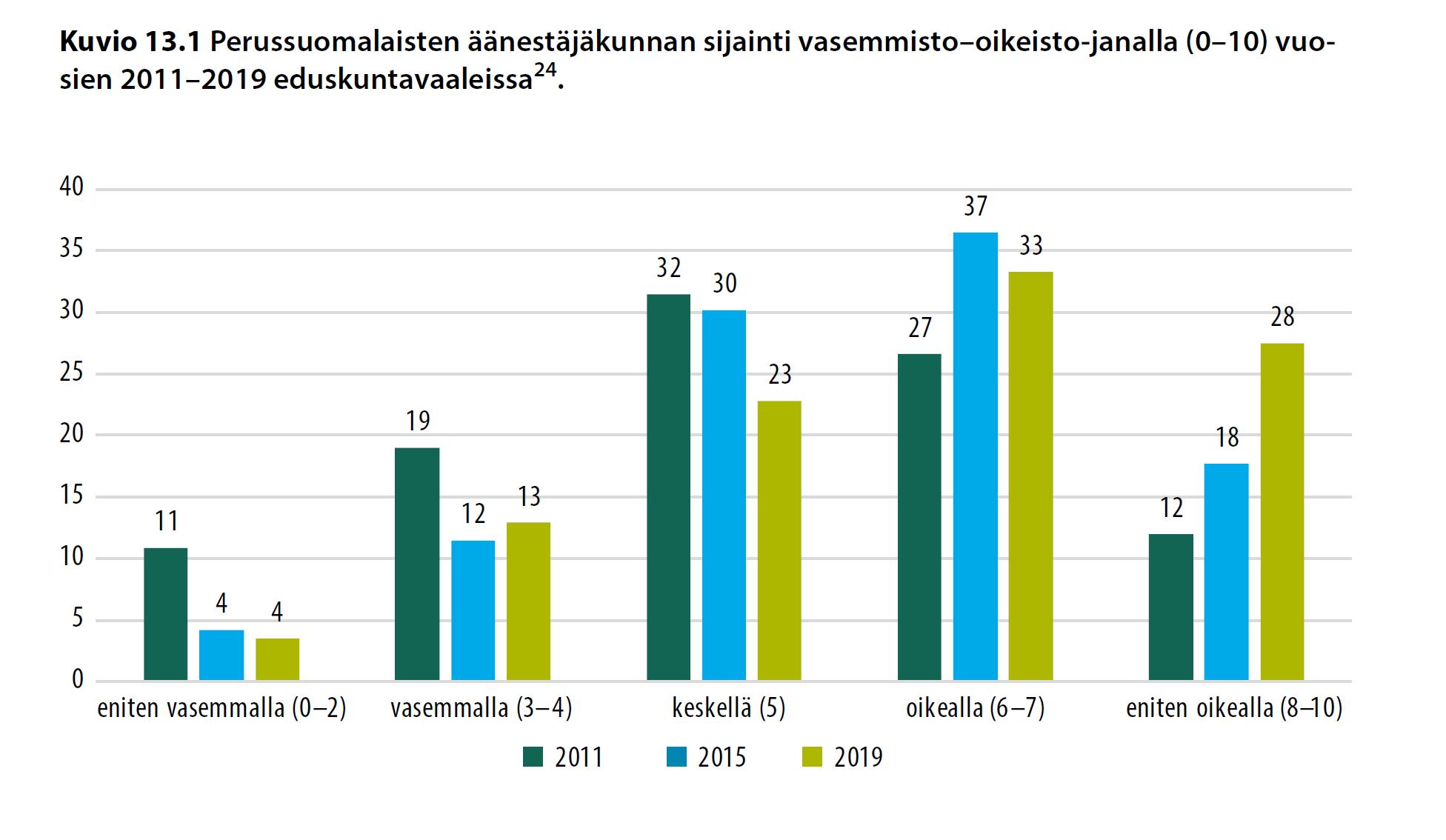 Perussuomalaisten äänestäjäkunnan sijainti vasemmisto–oikeisto-janalla (0–10) vuosien 2011–2019 eduskuntavaaleissa (%).