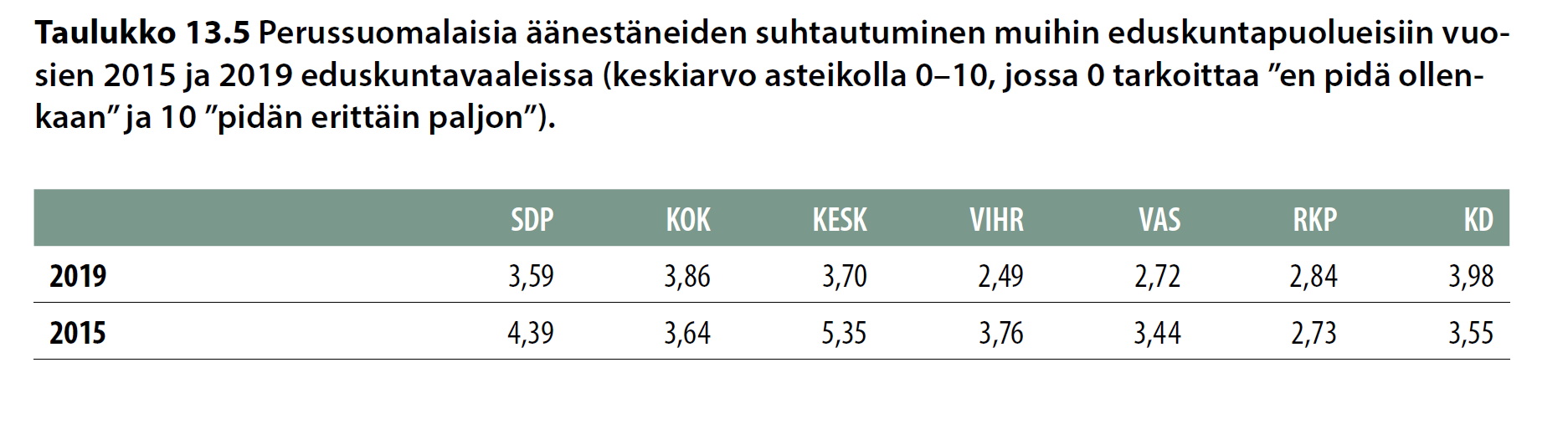 Perussuomalaisia äänestäneiden suhtautuminen muihin eduskuntapuolueisiin vuosien 2015 ja 2019 eduskuntavaaleissa