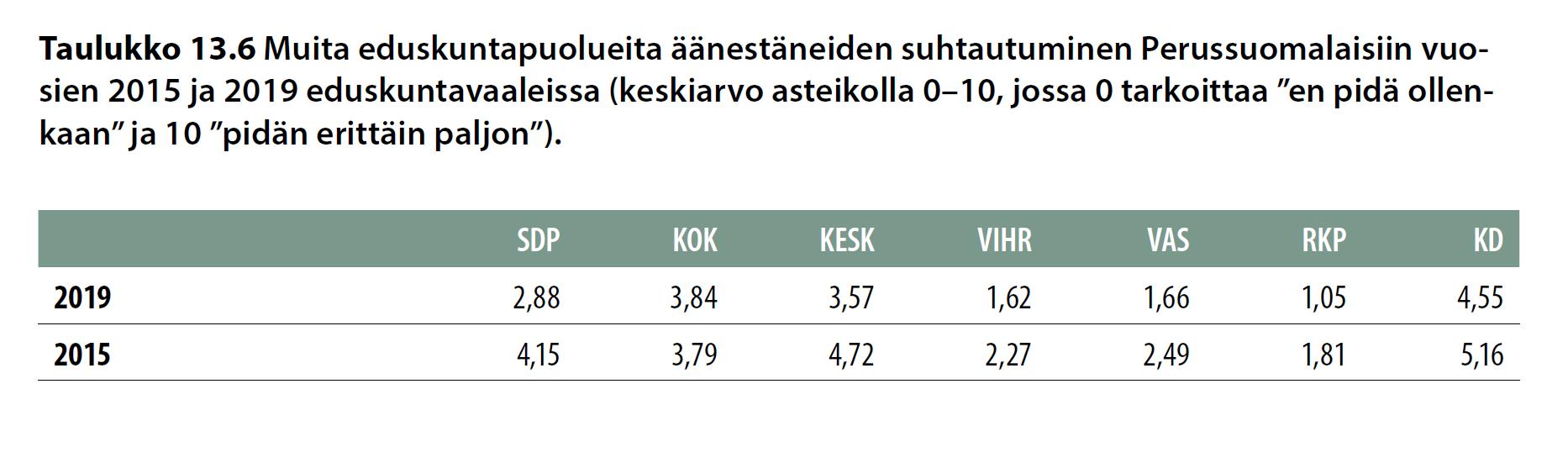 Muita eduskuntapuolueita äänestäneiden suhtautuminen Perussuomalaisiin vuosien 2015 ja 2019 eduskuntavaaleissa