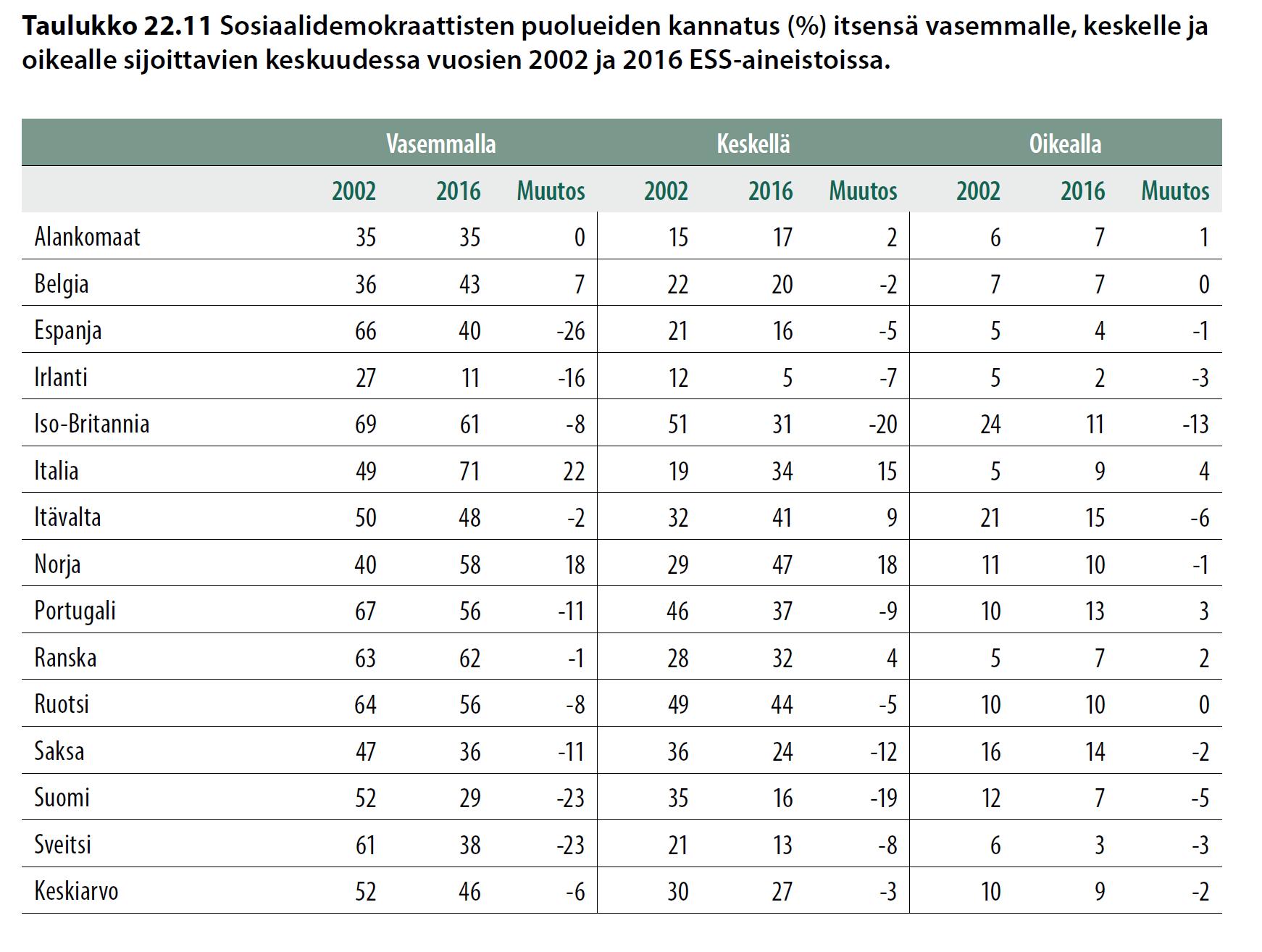 Sosiaalidemokraattisten puolueiden kannatus (%) itsensä vasemmalle, keskelle ja oikealle sijoittavien keskuudessa vuosien 2002 ja 2016 EES-aineistoissa.