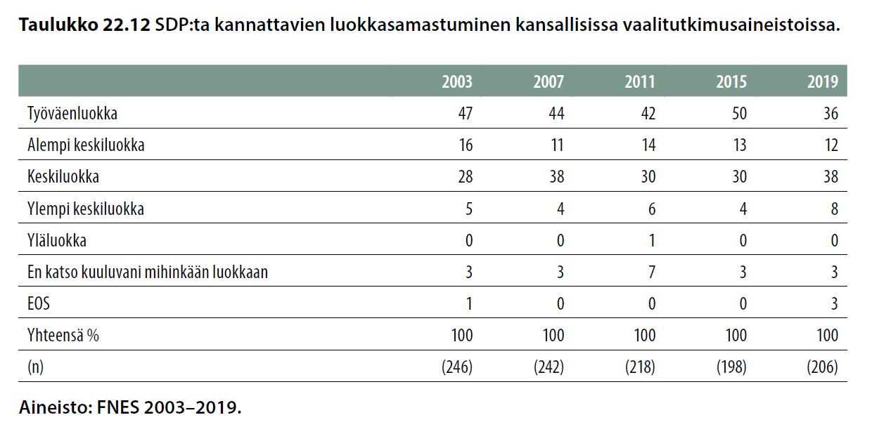 SDP:tä kannattavien luokkasamastuminen kansallisissa vaalitutkimusaineistoissa.