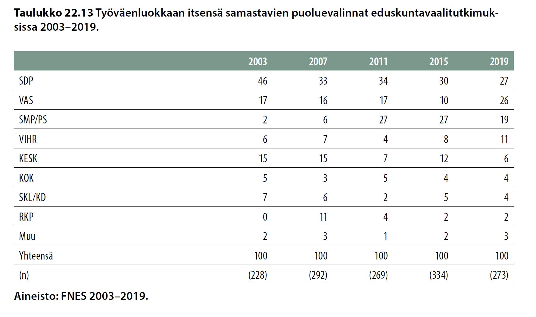 Työväenluokkaan itsensä samastavien puoluevalinnat eduskuntavaalitutkimuksissa 2003–2019.