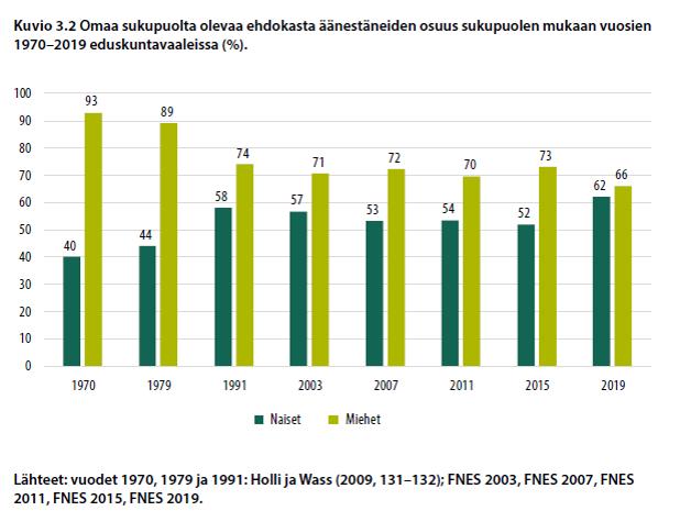 Omaa sukupuolta olevaa ehdokasta äänestäneiden osuus sukupuolen mukaan vuosien 1970-2019 eduskuntavaaleissa (%).