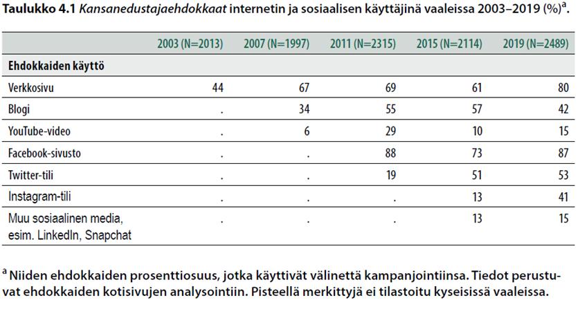 Kansanedustajaehdokkaat internetin ja sosiaalisen median käyttäjinä vaaliessa 2003-2019 (%).