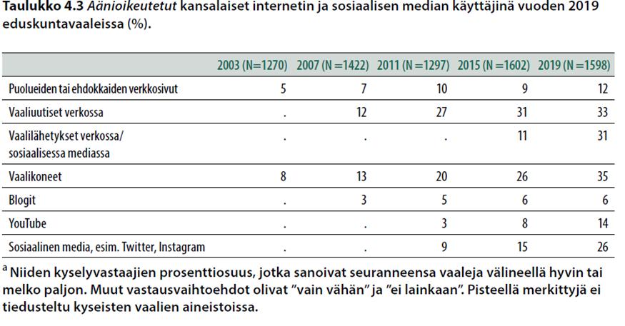 Äänioikeutetut kansalaiset internetin ja sosiaalisen median käyttäjinä vuoden 2019 eduskuntavaaleissa (%).