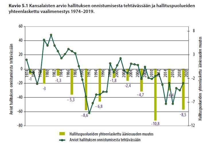 Kansalaisten arvio hallituksen onnistumisesta tehtävässään ja hallituspuolueiden yhteenlaskettu vaalimenestys 1974-2019.