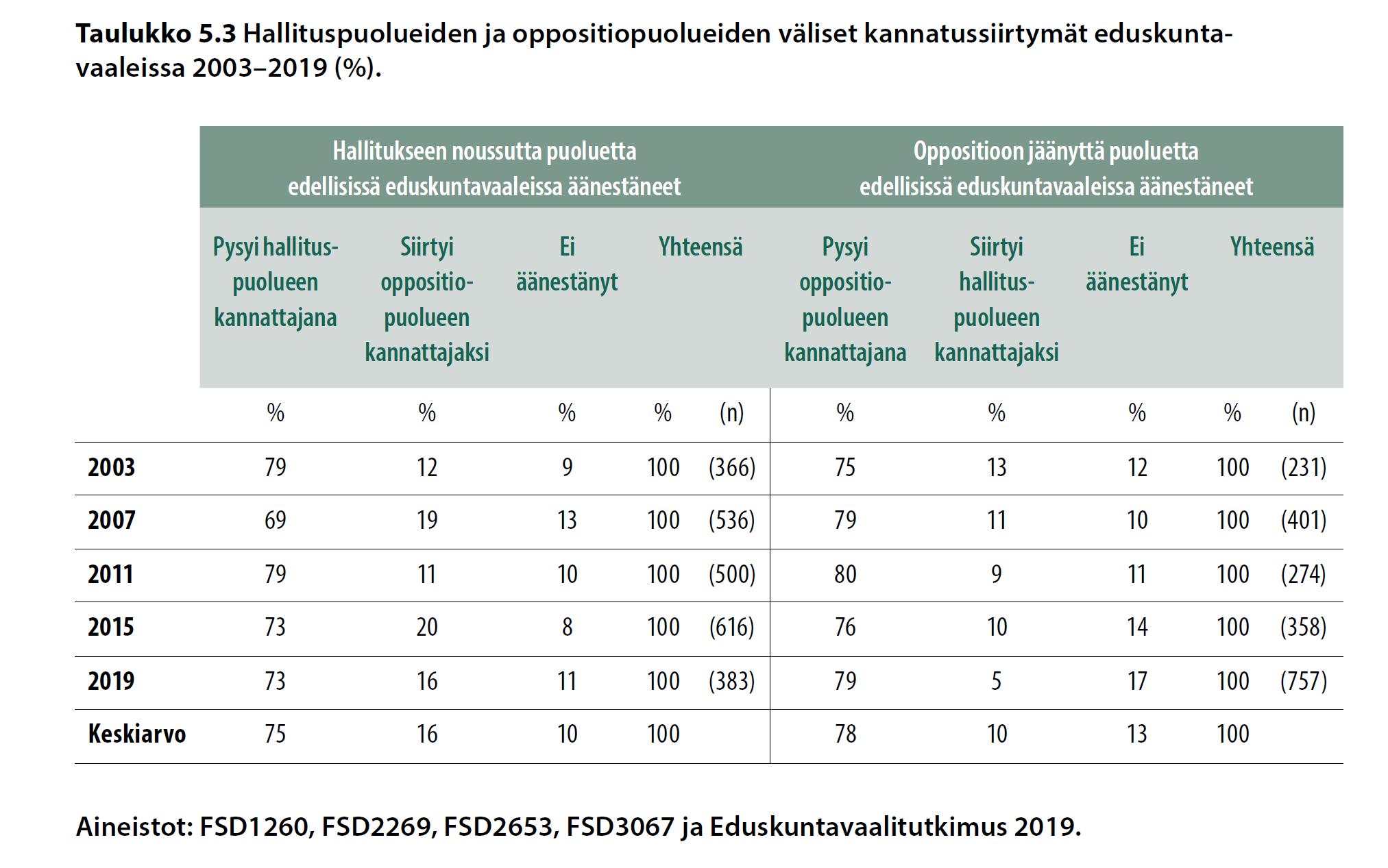 Hallituspuolueiden ja oppositiopuolueiden väliset kannatussiirtymät eduskuntavaaleissa 2003-2009 (%).