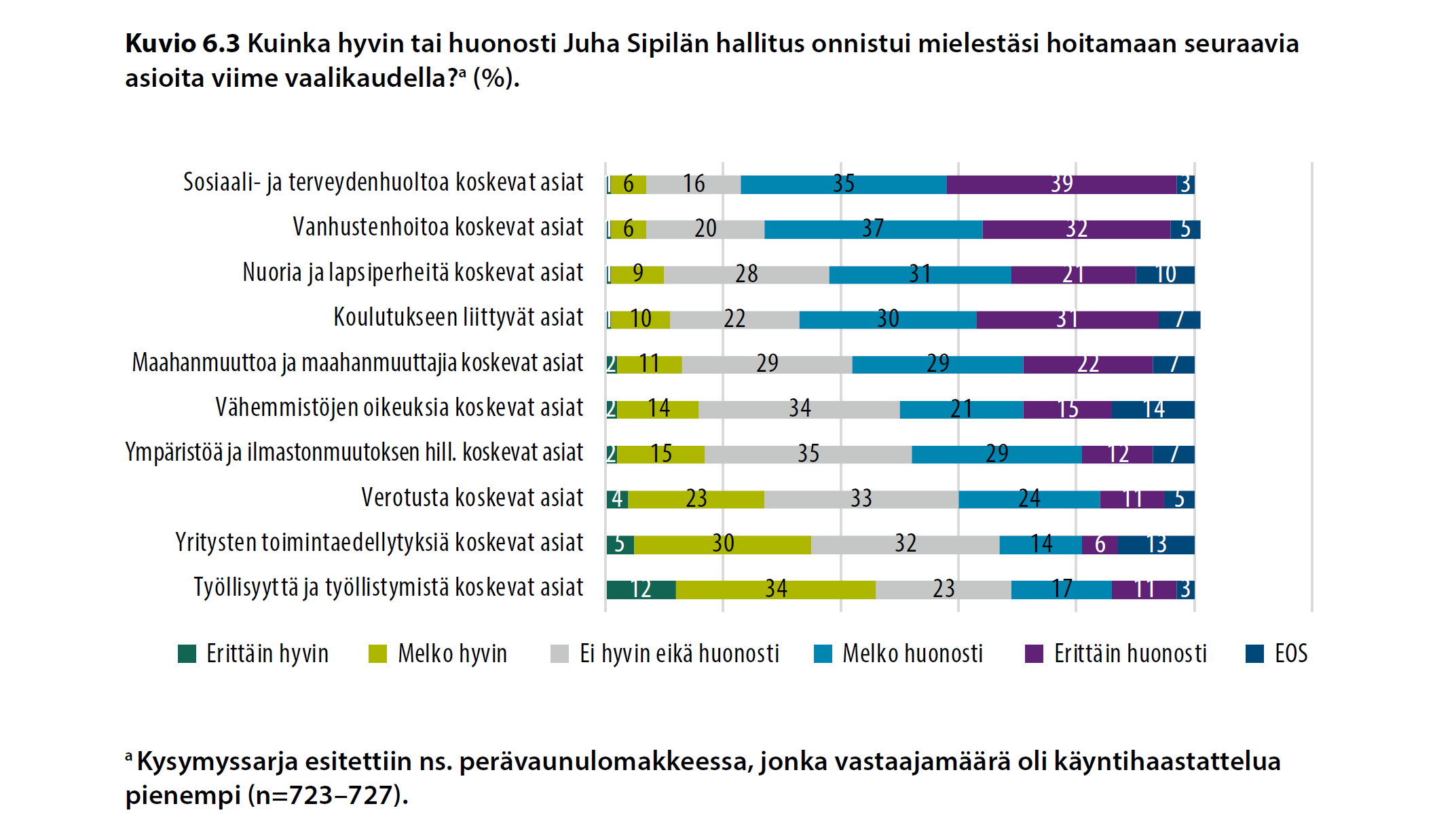 Kuinka hyvin tai huonosti Juha Sipilän hallitus onnistui mielestäsi hoitamaan seuraavia asioita viime vaalikaudella?(%)