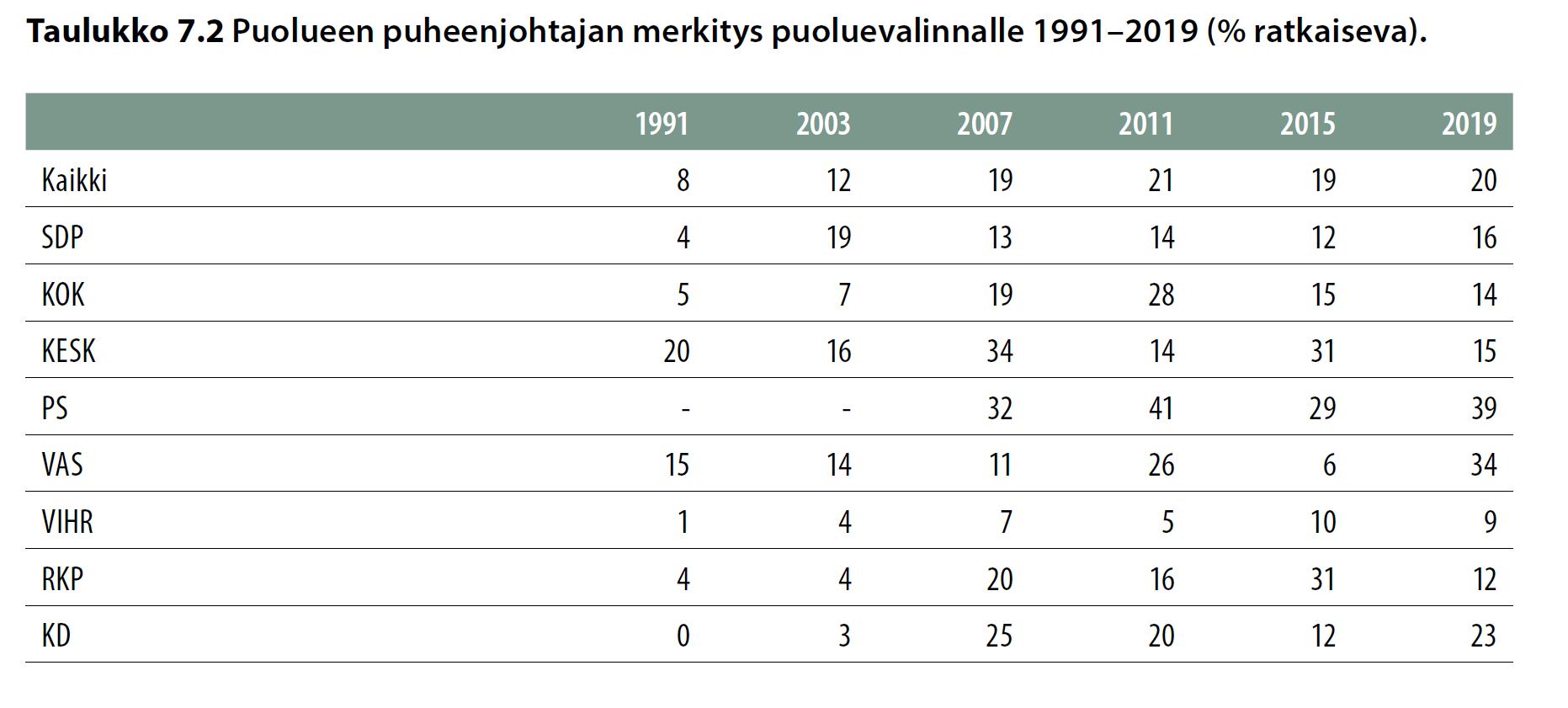 Puoluuen puheenjohtajan merkitys puoluevalinnalle 1991-2019 (% ratkaiseva).