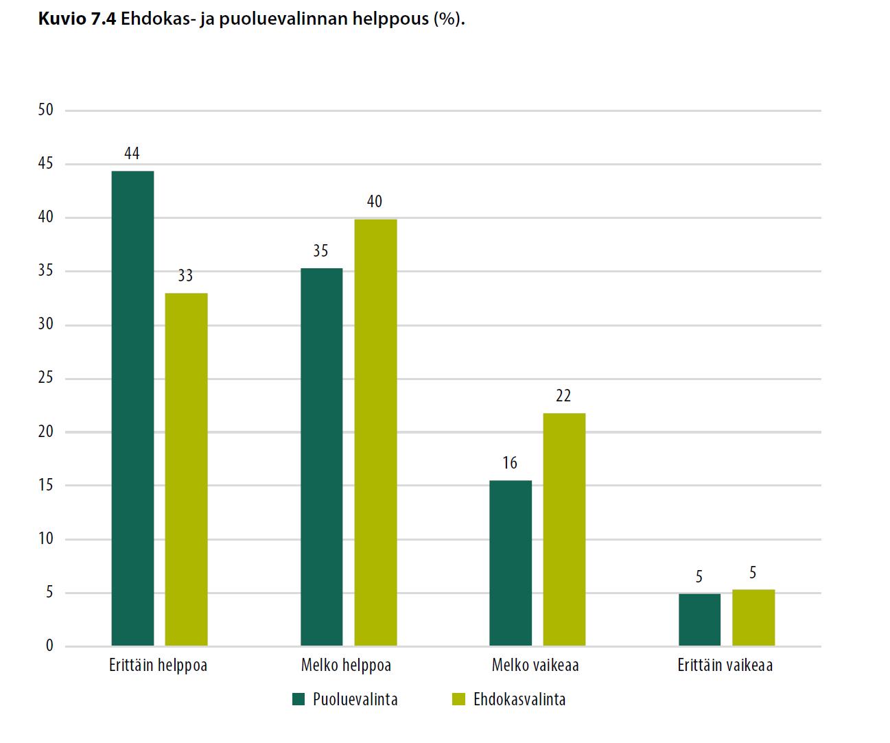 Ehdokas- ja puoluevalinnan helppous (%).
