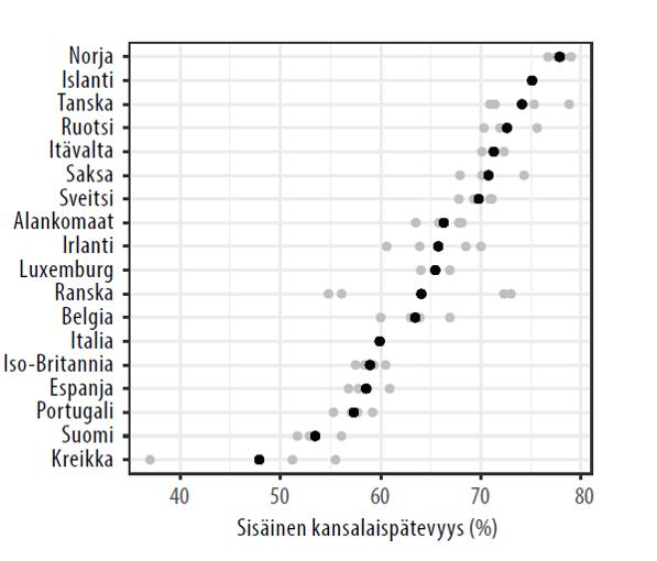 Sisäinen kansalaispätevyys (%).