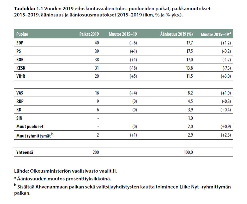 Vuoden 2019 eduskuntavaalien tulos: puolueiden paikat, paikkamuutokset 2015-2019, ääniosuus ja ääniosuusmuutokset 2015-2019 (lkm, % ja %-yks-).)