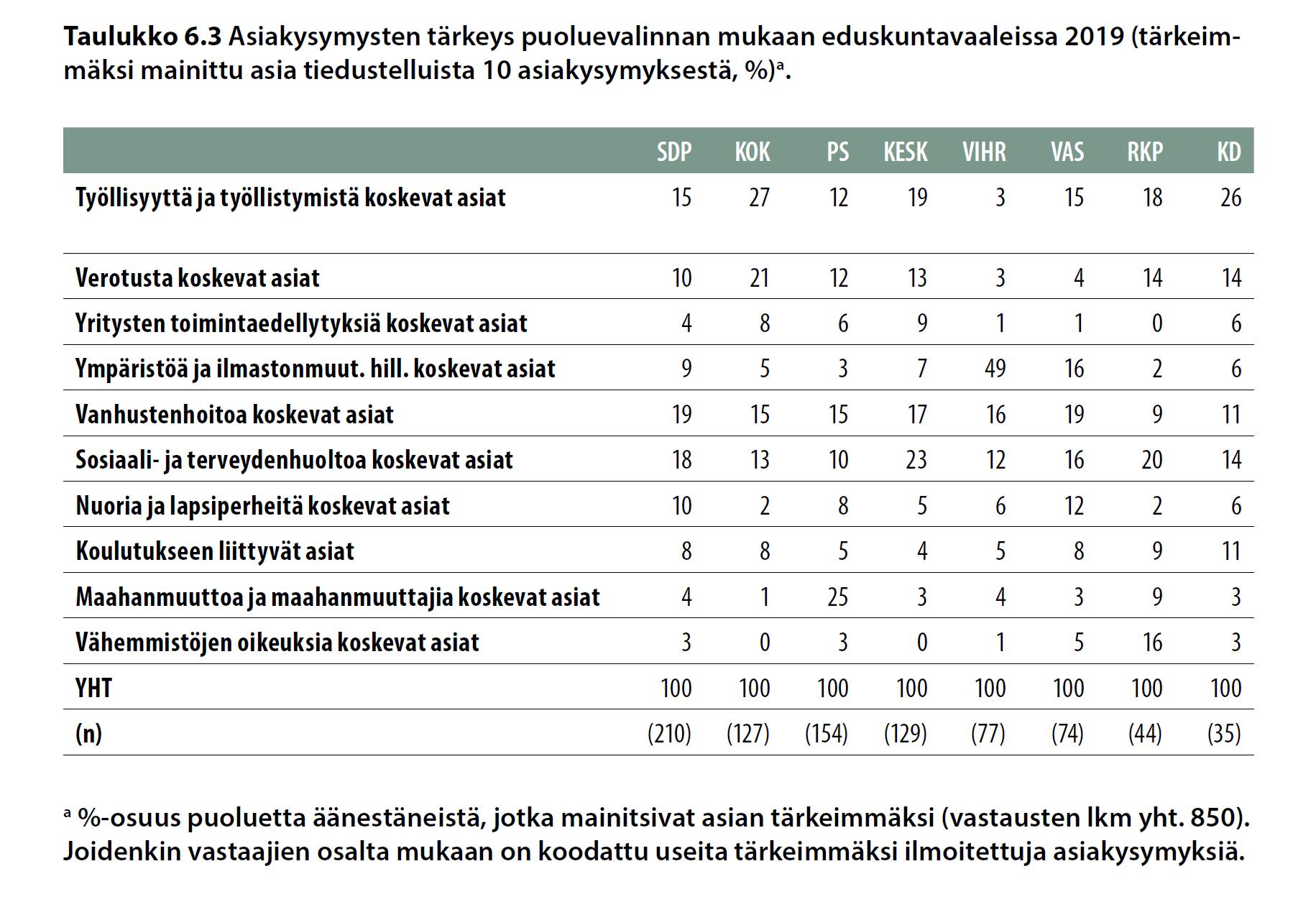 Asiakysymysten tärkeys puoluevalinnan mukaan eduskuntavaaleissa 2019 (tärkeimmäksi mainittu asia tiedustelluista 10 asiakysymyksestä,%).